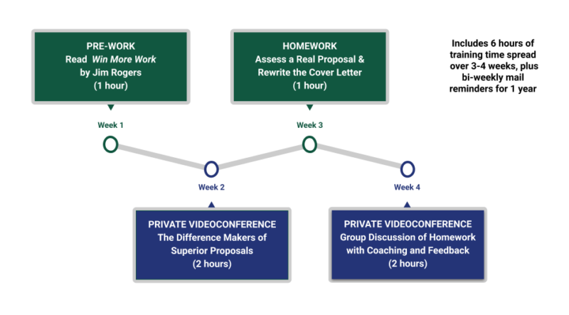 Course flow for Proposal Mastery training program by Unbridled Revenue and the Seller-Doer Academy